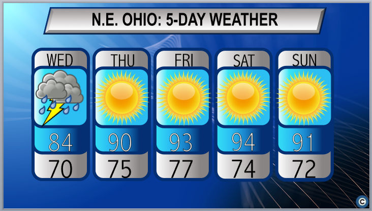 Heat wave to strike Northeast Ohio later this week: Timeline of what to expect