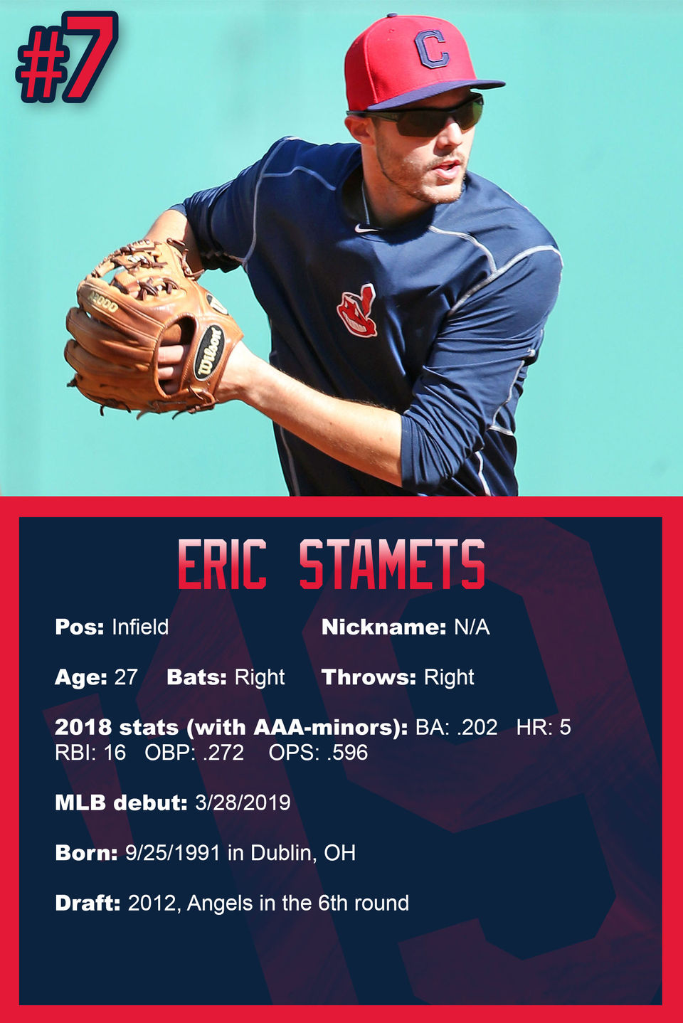 Cleveland Indians roster 2019: 'Baseball cards' of every