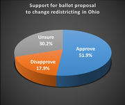 Northeast Ohioans favor May ballot issue to reform congressional map drawing: Baldwin Wallace poll