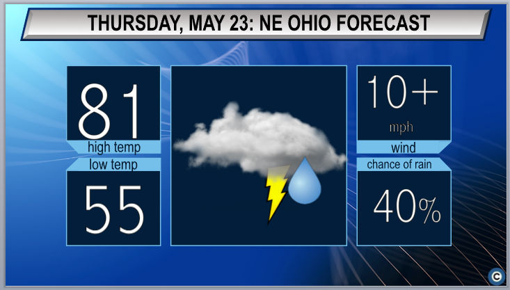 Chance of thunderstorms and strong winds: Northeast Ohio weather forecast
