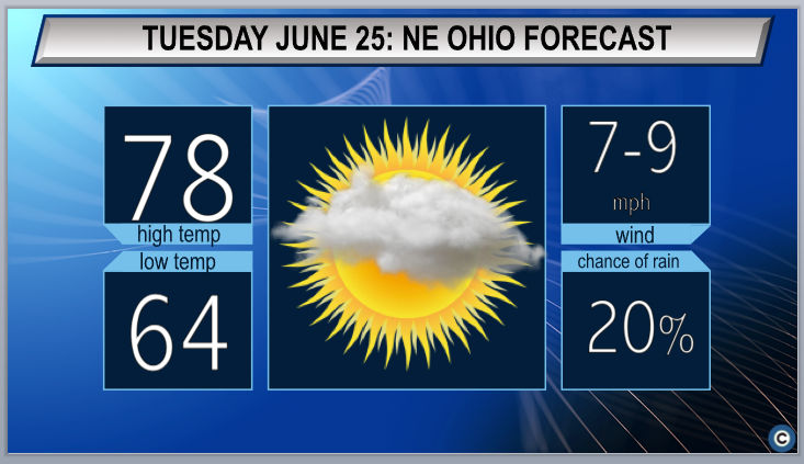 Clearing skies expected: Northeast Ohio Tuesday weather forecast