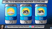 Nice start to weekend, but humidity, storm chances later: Northeast Ohio weather forecast