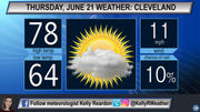 Warm, dry and partly sunny for first day of summer: Cleveland, Akron Thursday weather