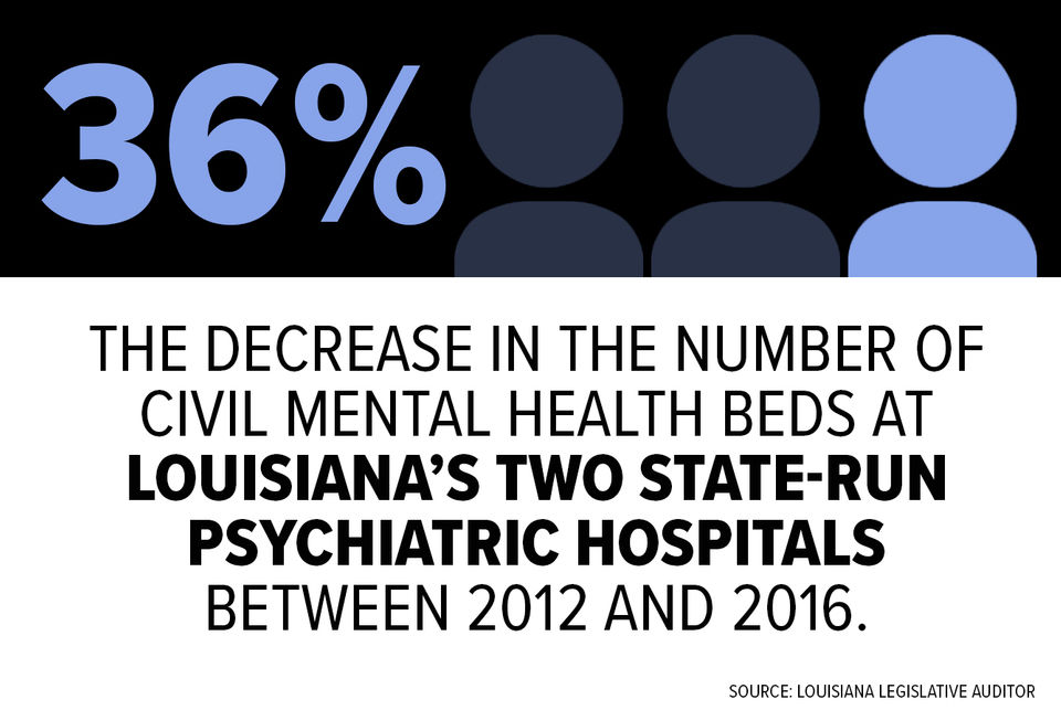 Louisiana S Mental Health Care System Is Broken Here S How We Got