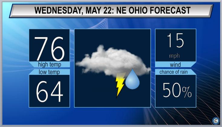 Showers, thunderstorms return: Northeast Ohio Wednesday weather forecast