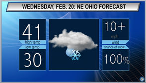 CLEVELAND, Ohio - Expect snow, possibly mixed with freezing rain in some areas across Northeast Ohio on Wednesday morning. The National Weather Service forecasts the system will continue to drop a wintry mix on the area through the early afternoon as temperatures climb into the low 40s. Rain is expected to continue throughout the night with lows dropping to near freezing.