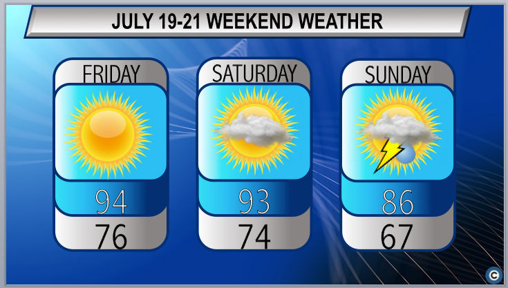Dangerous heat continues: Northeast Ohio weekend weather forecast