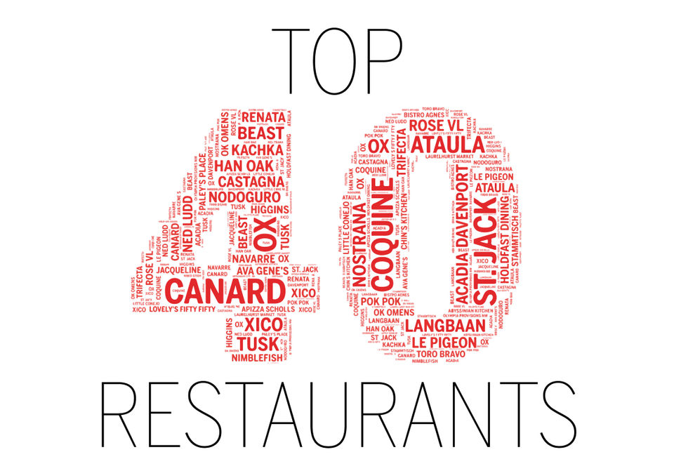 Portland's 40 best restaurants, ranked | OregonLive com