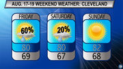 Friday rain to clear up for pleasant weekend: Cleveland, Northeast Ohio weekend weather forecast