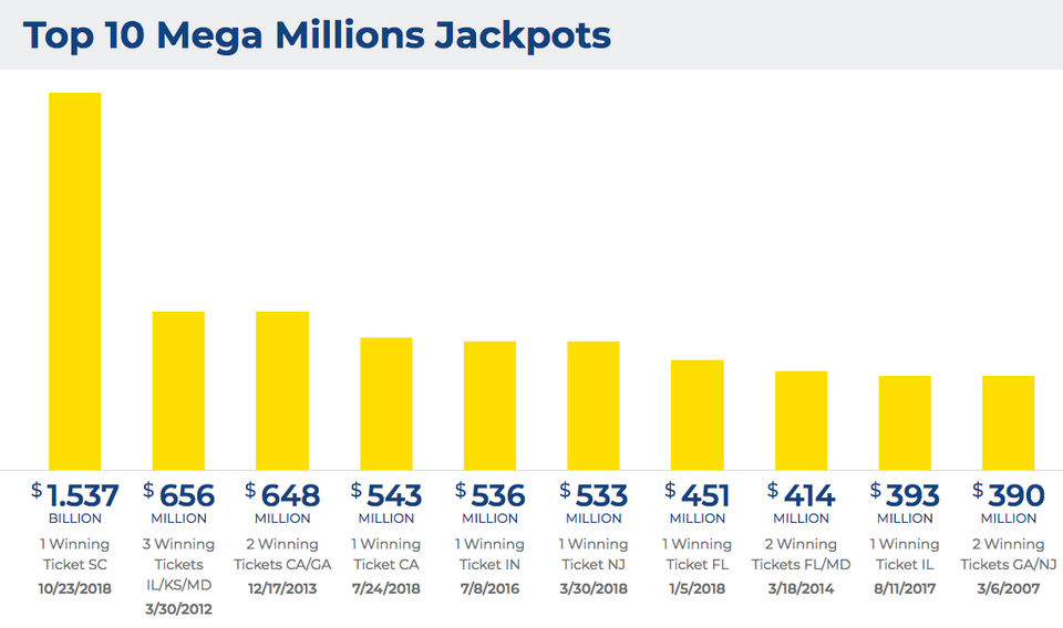 Mega Millions Lottery Did You Win Tuesday S 425 Million Drawing