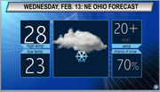 Breezy with snow showers: Northeast Ohio Wednesday weather forecast