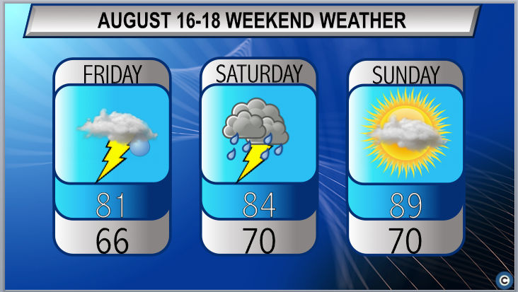 Unsettled weather weekend ahead for Northeast Ohio