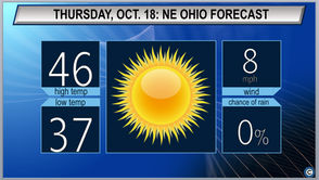 CLEVELAND, Ohio - Expect sunny skies and chilly temperatures throughout Northeast Ohio on Thursday. Morning lows will start out in the 30s before we climb into the upper 40s by the afternoon. For Thursday night, temps will drop back into the mid 30s with clear, calm conditions.