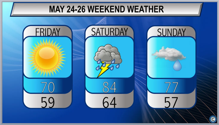 Sunny, then stormy: Northeast Ohio weekend weather forecast