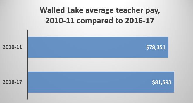 Which Michigan districts had highest average teacher pay in