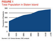 15 Things to know about Staten Island's growing economy