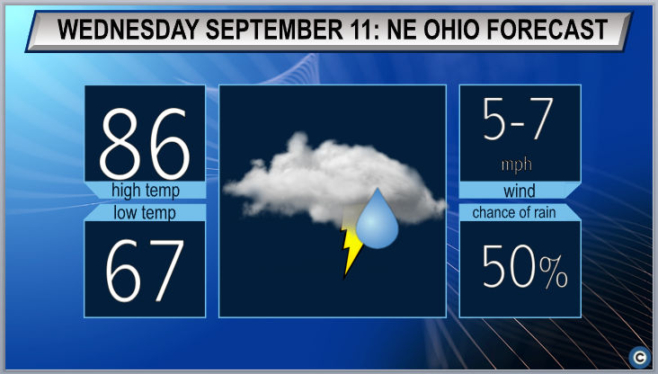 Hot and stormy: Cleveland, Akron Wednesday weather forecast