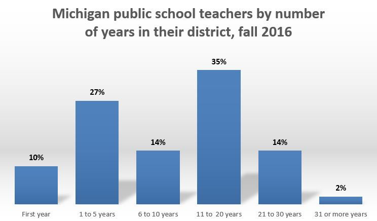 Average Michigan teacher salary rises for first time in 5