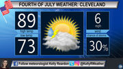 Heat indices nearing 100 degrees, stray storms can't be ruled out: Cleveland, Akron Fourth of July weather