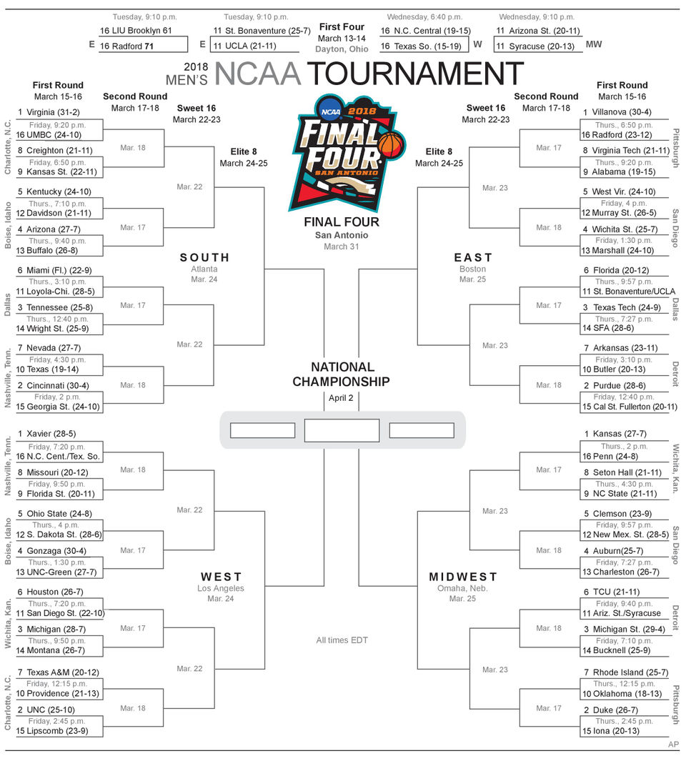 March Madness 2019: Predictions before the NCAA Tournament ...