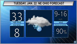 CLEVELAND, Ohio - Expect a brief respite from the cold and snow on Tuesday as Northeast Ohio is looking at a calm and cloudy day. Morning lows will still be frigid with temps in the single digits climbing to the low 30s by the afternoon. The National Weather Service predicts a chance of light snow for Tuesday night, switching over to rain overnight as we look ahead to highs in the 40s on Wednesday before things start to cool off again.