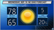 Mostly sunny with a chance of overnight showers: Cleveland, Akron Wednesday weather forecast