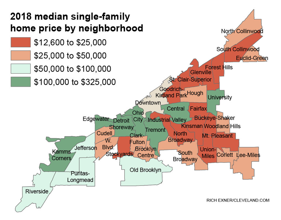 Edgewater, Ohio City, University median home sale prices in